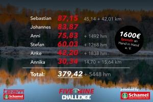 Team Schamel Running - Ergebnisse